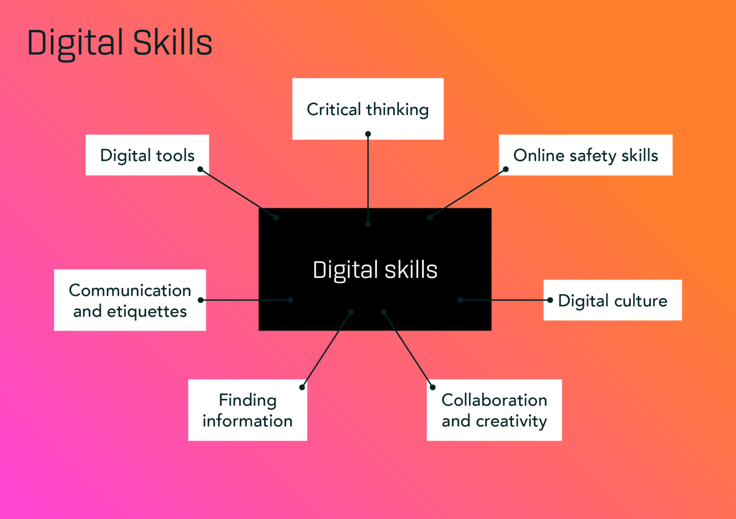 Digital Skills - what are they and why are they different from digital  tools? - The Mind Lab